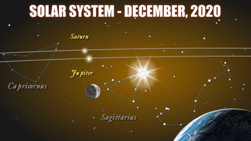 Saturn Jupiter
